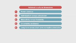 Reflection on Hofstede's Cultural Dimensions and Hall's High and Low Context Cultures